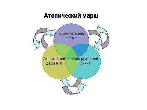 Симптомы кожного дерматита