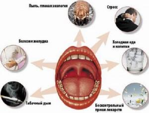 Причины аллергического отека дыхательных путей